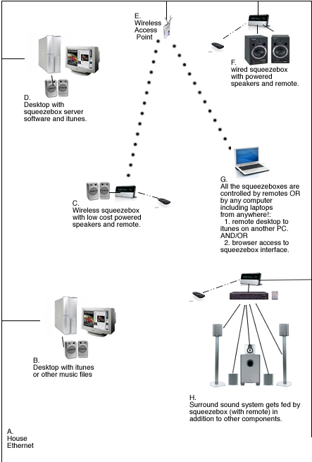 modern house audio setup and control over ethernet solution diagram showing ethernet connecting workstations and squeezeboxes via wired and wireless connections